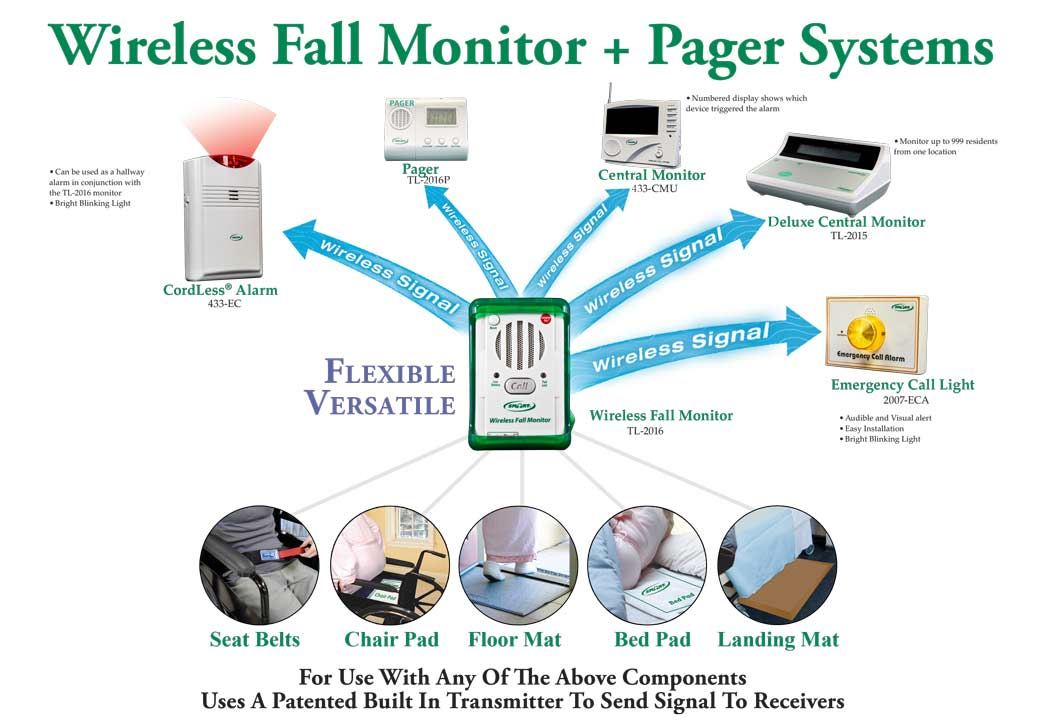 Wireless Fall Monitor and Pager System - Smart Caregiver - Quiet Fall Prevention
